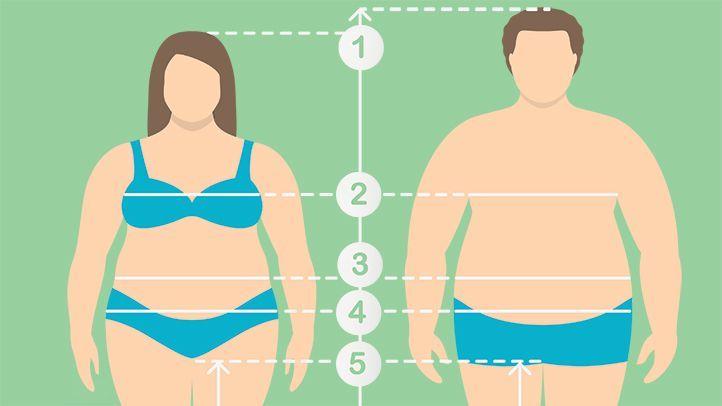Ожирение влияет на мужчин и женщин по-разному, предполагает исследование